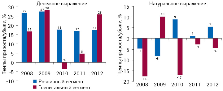 Темпы прироста/убыли объема розничных продаж игоспитальных закупок лекарственных средств вденежном инатуральном выражении поитогам 2008–2012 гг. посравнению спредыдущим годом
