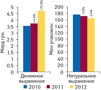 Объем госпитальных закупок лекарственных средств вденежном инатуральном выражении поитогам 2010–2012 гг. суказанием темпов прироста/убыли посравнению саналогичным периодом предыдущего года