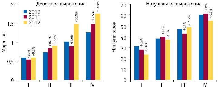 Объем госпитальных закупок лекарственных средств вденежном инатуральном выражении поитогам I–IV кв. 2010–2012 гг. суказанием темпов прироста/убыли посравнению саналогичным периодом предыдущего года
