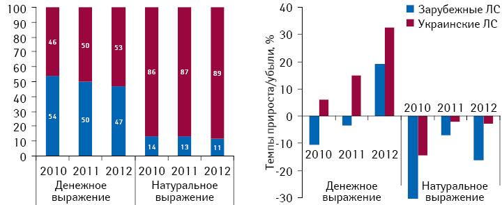 Структура госпитальных закупок лекарственных средств вразрезе зарубежного иукраинского производства вденежном инатуральном выражении поитогам 2010–2012 гг., а также темпы прироста/убыли посравнению саналогичным периодом предыдущего года