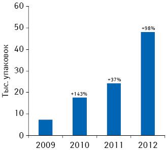 Динамика объема аптечных продаж КРЕАЗИМА внатуральном выражении поитогам 2009–2012 гг.