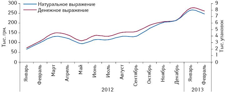 Динамика аптечных продаж препарата КРЕАЗИМ вденежном инатуральном выражении поитогам января 2012 — февраля 2013 г.