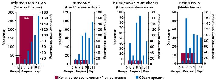 Количество воспоминаний специалистов здравоохранения о визитах медицинских представителей поитогам января–февраля 2013 г. иреализованных упаковок поитогам 6–11-й недели 2013 г.