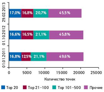 Консолидация торговых точек вразрезе групп рейтинга аптечных сетей поих количеству посостоянию на01.01.2011–29.02.2013 гг.