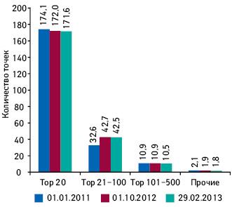Среднее количество торговых точек на1 аптечную сеть вкаждой группе рейтинга посостоянию на01.01.2011–29.02.2013 гг.