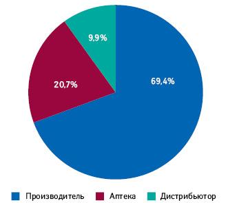 Вклад операторов украинского фармрынка вструктуру стоимости лекарственных средств поитогам 2012 г.