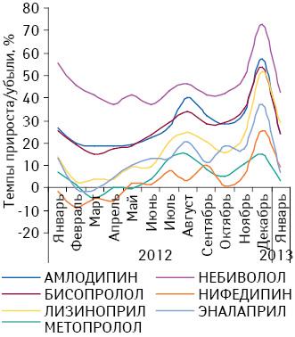 Темпы прироста/убыли объема продаж препаратов, подпадающих поддействие Пилотного проекта, вразрезе отдельных МНН внатуральном выражении поитогам января–декабря 2012 иянваря 2013 г. посравнению саналогичным периодом предыдущего года