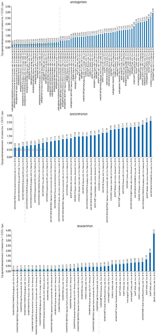 Средневзвешенная розничная стоимость 1 DDD иединый уровень возмещения за DDD* при использовании минимального исредневзвешенного показателя для препаратов, включенных вПилотный проект