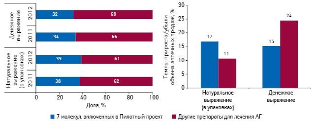 Удельный вес включенных вПилотный проект иостальных препаратов вобщем объеме аптечных продаж лекарственных средств для лечения артериальной гипертензии вденежном инатуральном выражении поитогам 2011–2012 гг., а также темпы прироста/убыли объема их продаж в2012 г. посравнению спредыдущим годом (врасчете учтены только твердые формы выпуска иисключены оригинальные препараты)