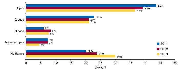 Частота простудных заболеваний, перенесенных респондентами восенне-зимний период в2011–2013 гг.