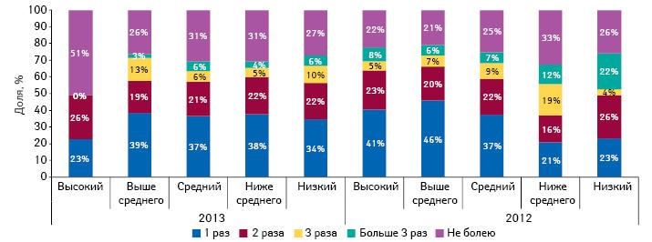 Частота простудных заболеваний, перенесенных респондентами восенне-зимний период, сучетом уровня жизни семьи в2012 и2013 г.