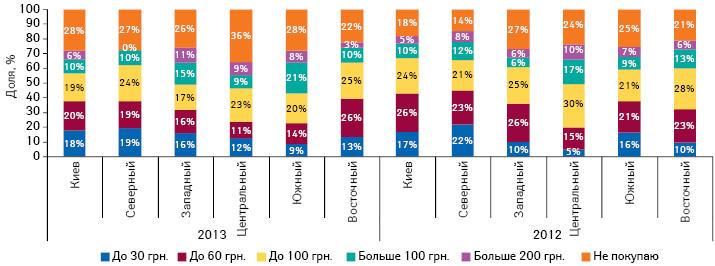 Сумма, которую украинцы готовы потратить напротивовирусные ипротивогриппозные препараты в2011–2013 гг., вразрезе регионов Украины