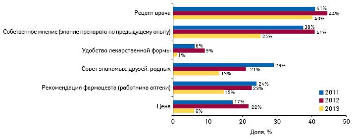 Наиболее важные факторы, влияющие напокупку противовирусных препаратов в2011–2013 гг.