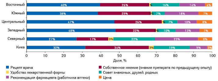 Наиболее важные факторы, влияющие напокупку противовирусных препаратов в2011–2013 гг., вразрезе регионов Украины
