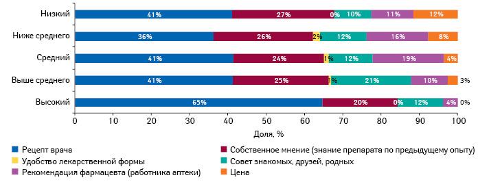 Наиболее важные факторы, влияющие напокупку противовирусных препаратов в2011–2013 гг., вразрезе уровня жизни семьи