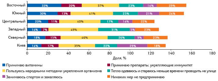 Профилактические меры, предпринимаемые украинцами для профилактики заболеваний восенне-зимний период в2013 г., вразрезе регионов Украины