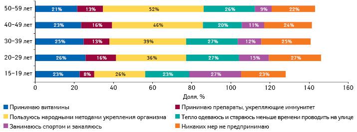 Профилактические меры, предпринимаемые украинцами для профилактики заболеваний восенне-зимний период в2013 г., вразрезе возрастных характеристик