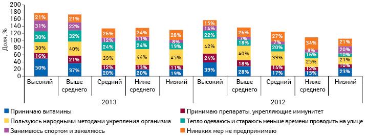 Профилактические меры, предпринимаемые респондентами для профилактики заболеваний восенне-зимний период в2012–2013 гг., вразрезе уровня жизни семьи