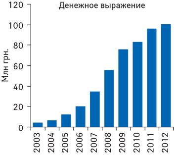 Динамика объема аптечных продаж препарата КАНЕФРОН® Н вденежном выражении поитогам 2003–2012 гг.
