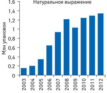 Динамика объема аптечных продаж препарата КАНЕФРОН® Н внатуральном выражении поитогам 2003–2012 гг.