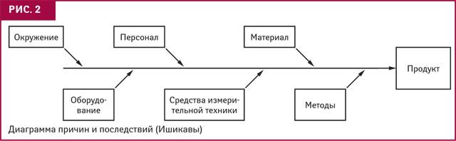 Нововведения в требованиях GMP. Фармацевтическая система качества