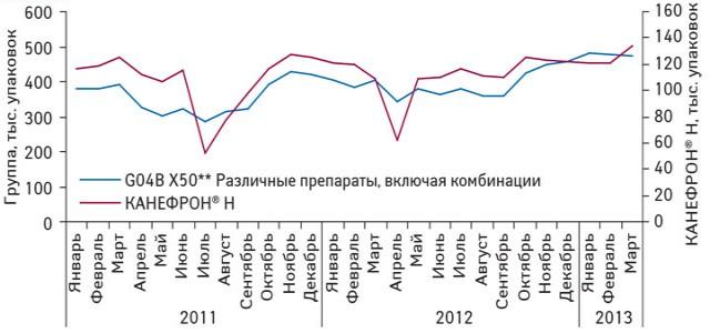 Ежемесячная динамика объема аптечных продаж КАНЕФРОН® Н иконкурентной группы препаратов G04B X50** «Различные препараты, включая комбинации» внатуральном выражении вянваре 2011-марте 2013 г.
