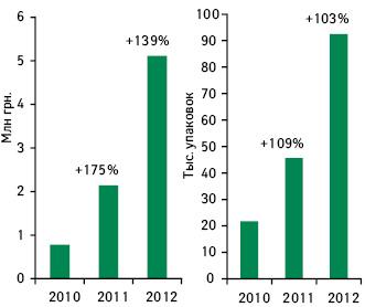 Объем аптечных продаж препарата БРОНХИАЛЬНЫЙ БАЛЬЗАМ БЕЛЛ'Свденежном инатуральном выражении поитогам 2010–2012 гг. суказанием темпов прироста посравнению спредыдущим годом