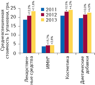 Динамика средневзвешенной стоимости 1 упаковки различных категорий товаров «аптечной корзины» поитогам I кв. 2011–2013 гг. суказанием темпов прироста посравнению саналогичным периодом предыдущего года
