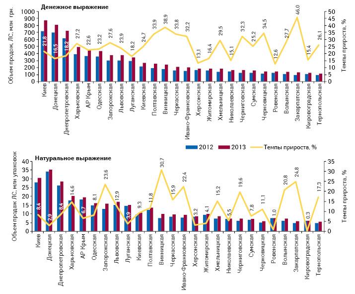 Объем продаж лекарственных средств вденежном инатуральном выражении врегионах Украины суказанием темпов прироста поитогам I кв. 2013 г. посравнению спредыдущим годом