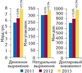 Динамика аптечных продаж лекарственных средств вденежном инатуральном выражении, а также вдолларовом эквиваленте поитогам I кв. 2011–2013 гг. суказанием темпов прироста посравнению спредыдущим годом