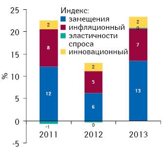 Индикаторы прироста/убыли объема аптечных продаж лекарственных средств вденежном выражении поитогам I кв. 2011–2013 гг. посравнению саналогичным периодом предыдущего года