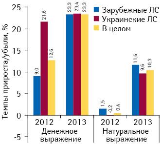Темпы прироста/убыли аптечных продаж лекарственных средств украинского изарубежного производства вденежном инатуральном выражении поитогам I кв. 2011–2013 гг. посравнению саналогичным периодом предыдущего года