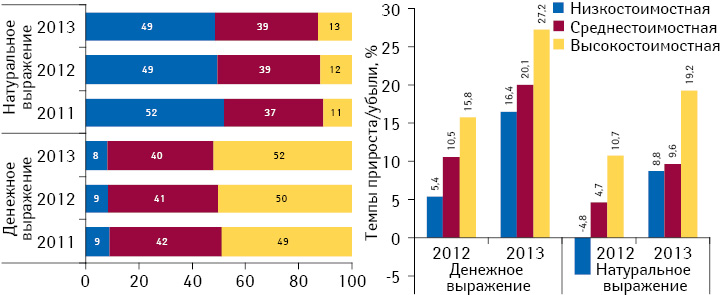 Структура аптечных продаж лекарственных средств вразрезе ценовых ниш вденежном инатуральном выражении поитогам I кв. 2013 г., а также темпы прироста/убыли их реализации посравнению спредыдущим годом