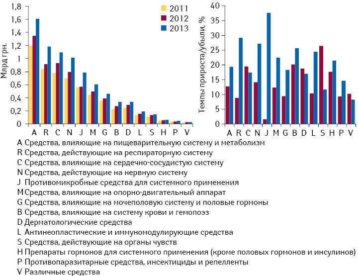 Динамика аптечных продаж лекарственных средств вразрезе групп АТС-классификации 1-го уровня, а также их темпы прироста вденежном выражении поитогам I кв. 2011–2013 гг.