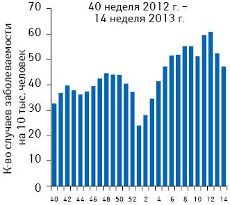 Динамика заболеваемости населения Украины гриппом иОРВИ впериод с40 недели 2012 г. по14-ю неделю 2013 г.