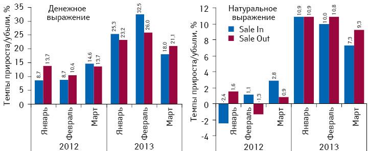 Аптечный рынок Украины вI кв. 2013 г. Helicopter View