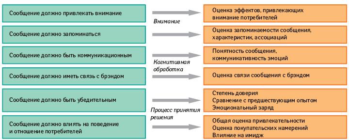 Тестирование эффективности ключевого сообщения