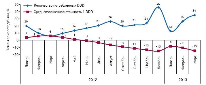 Темпы прироста/убыли средневзвешенной стоимости 1 DDD иобъема потребления из расчета DDD для препаратов, подпадающих поддействие Пилотного проекта, поитогам января–декабря 2012 иянваря–марта 2013 г. посравнению саналогичным периодом предыдущего года