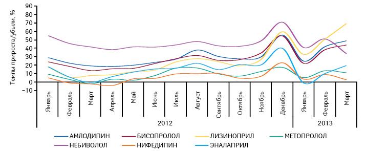 Темпы прироста/убыли объема потребленных DDD для препаратов, подпадающих поддействие Пилотного проекта, вразрезе отдельных международных непатентованных наименований поитогам января–декабря 2012 иянваря–марта 2013 г. посравнению саналогичным периодом предыдущего года