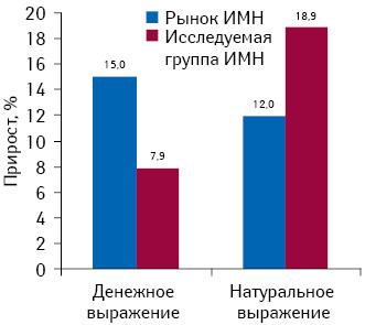 Темпы прироста объема аптечных продаж сегмента ИМН вцелом, а также группы предложенной субъектами рынка, включая лейкопластырь бактерицидный,но исключая презервативы поитогам I кв. 2013 г. всравнении саналогичным периодом 2012 г. вденежном инатуральном выражении