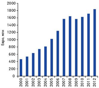 Динамика объема продаж холдинга «STADA AG» в2000–2012 гг.