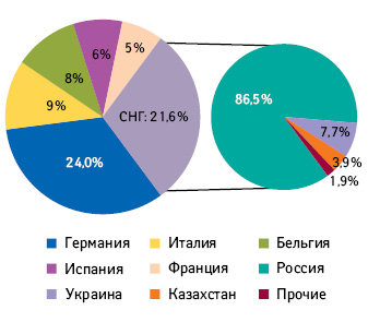 Распределение объема продаж компании «STADA AG» в2012 г. наключевых рынках