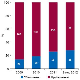 Доля прибыльных иубыточных компаний вБК за 2009 – 9 мес 2012 г.