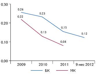 Средневзвешенное значение коэффициента покрытия обслуживания обязательств за 2009 — 9 мес 2012 г. Формула расчета: EBITDA/(КЗК + (ДЗК/2) + ФЗ). Значения коэффициента, соответствующие оценке 3 по5-балльной шкале: от 0,12 до 0,32, чем больше — тем лучше