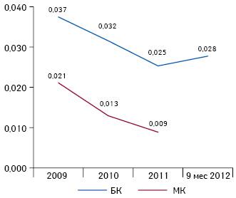 Средневзвешенное значение коэффициента рентабельности EBITDA за 2009 — 9 мес 2012 г. Формула расчета: EBITDA/ДВ. Значения коэффициента, соответствующие оценке 3 по5-балльной шкале: от 0,04 до 0,11, чем больше — тем лучше