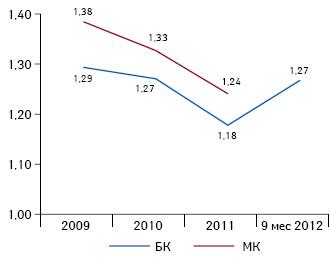 Средневзвешенное значение коэффициента покрытия краткосрочных обязательств активами за 2009 — 9 мес 2012 г. Формула расчета: ТА/КЗК. Значения коэффициента, соответствующие оценке 3 по5-балльной шкале: от 1,2 до 2,2, чем больше — тем лучше