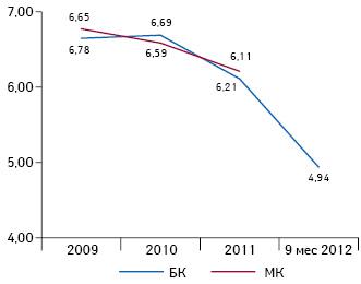 Средневзвешенное значение коэффициента Z- модели Альтмана за 2009 — 9 мес 2012 г. Формула расчета: 1,2*(РК/А) + 1,4*(ЧП/А) + 3,3*(EBIT/А) + 0,6 *(СК/ЗК) +0,99*(ДВ/А). Значения коэффициента, соответствующие оценке 3 по5-балльной шкале: от 1,8 до 3,2, чем больше — тем лучше