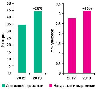 Объем аптечных продаж брэнда МЕЗИМ® ФОРТЕ вденежном инатуральном выражении поитогам первых 20 нед 2012–2013 г. суказанием темпов прироста в2013 г. посравнению саналогичным периодом 2012 г.