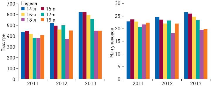 Динамика аптечных продаж лекарственных средств в14–19-ю неделю 2013 г. вденежном инатуральном выражении посравнению саналогичным периодом 2011–2012 гг.