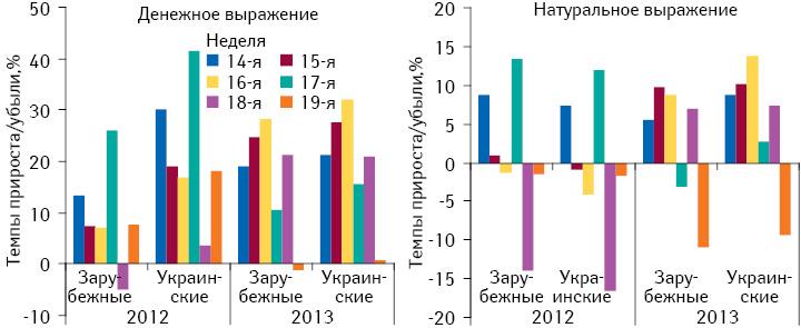Темпы прироста/убыли аптечных продаж украинских изарубежных лекарственных средств в14–19-ю неделю 2013 г. вденежном инатуральном выражении посравнению саналогичным периодом 2011–2012 гг.